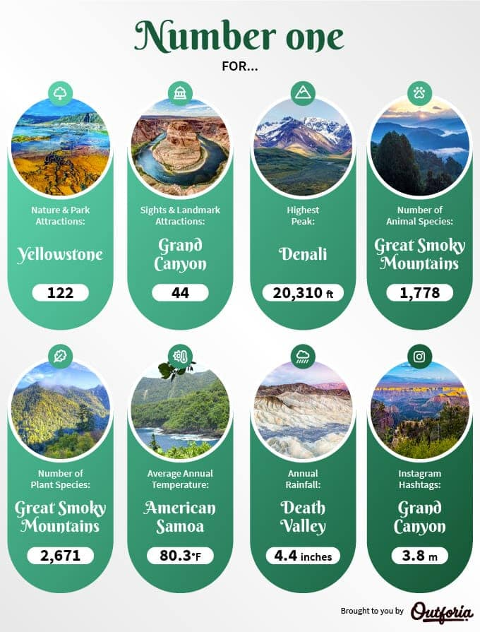 Number one rankings infographic of U.S. National Parks
