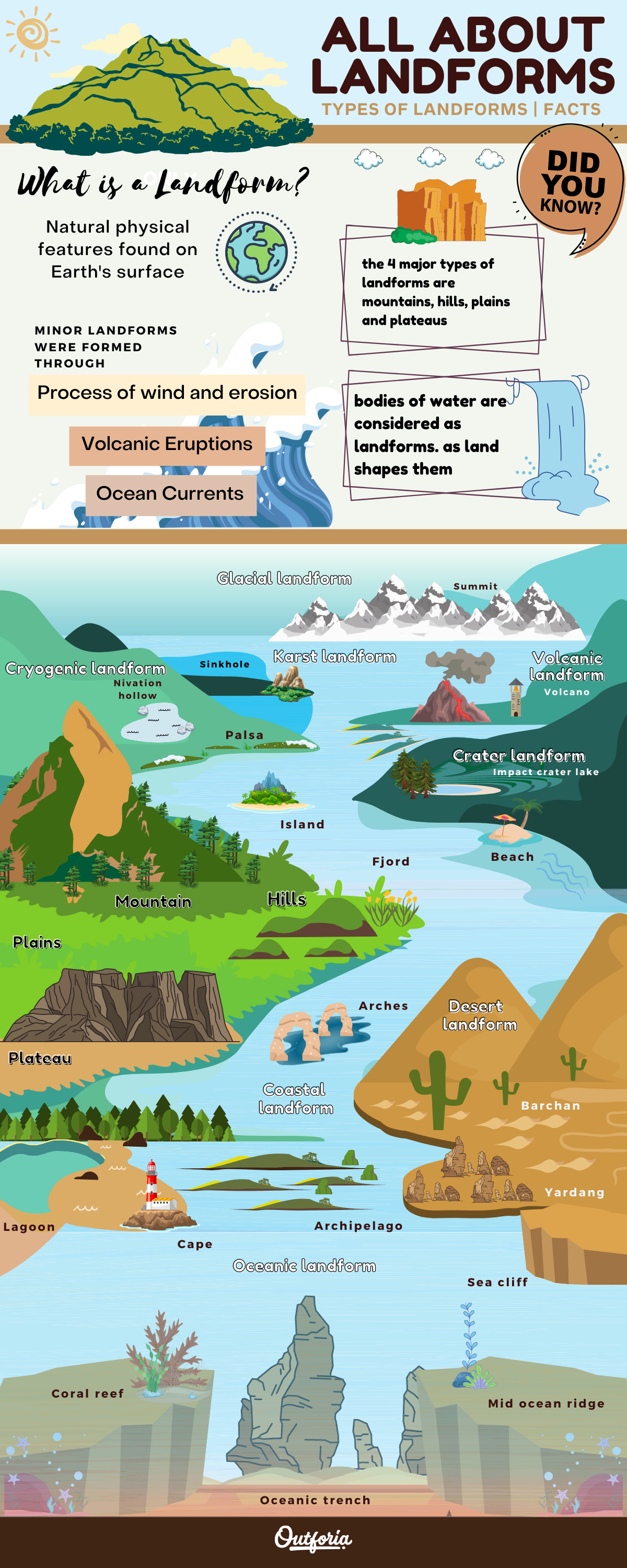 Infographic about types of mountains