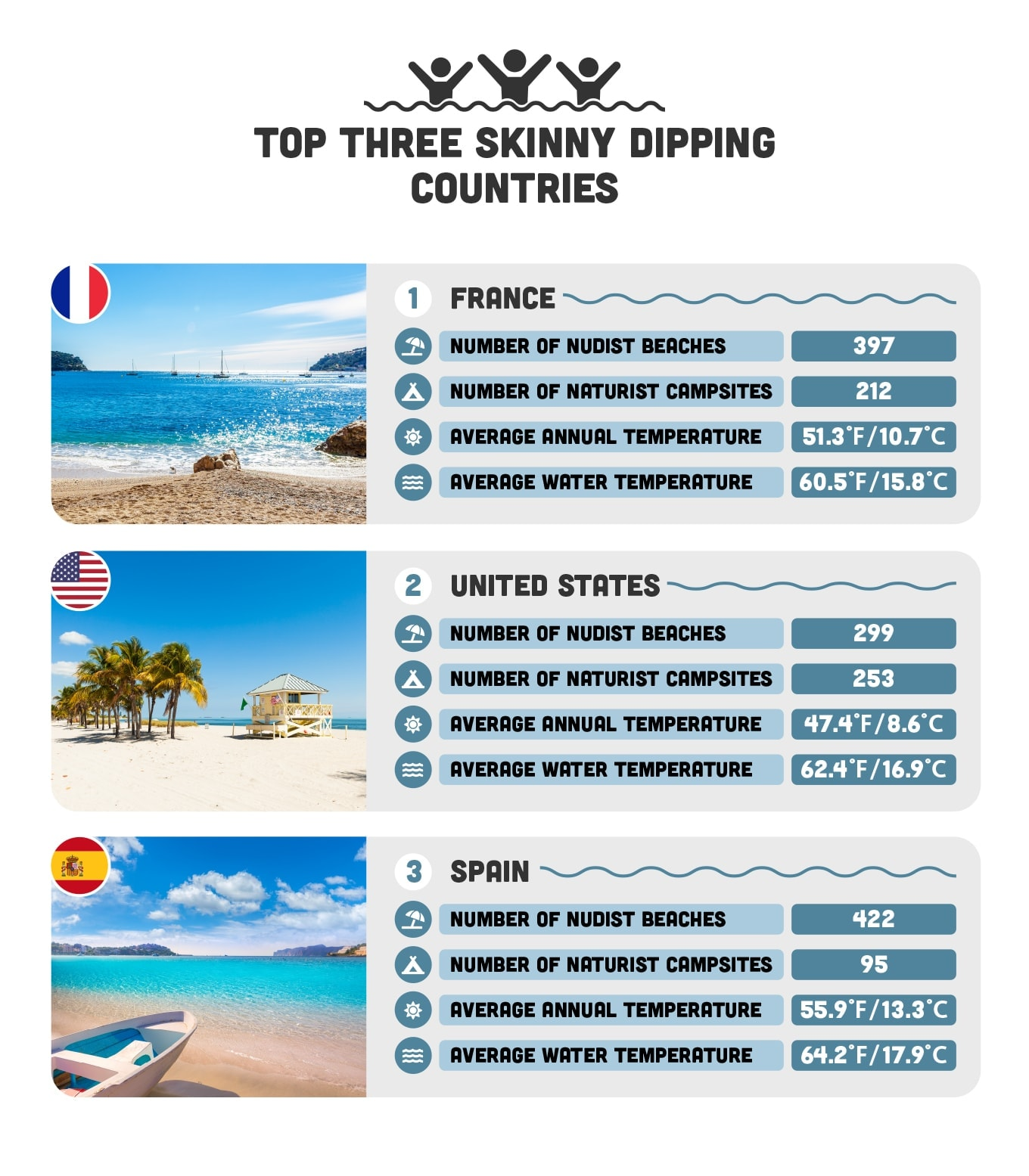 chart about top three countries for skinny dipping