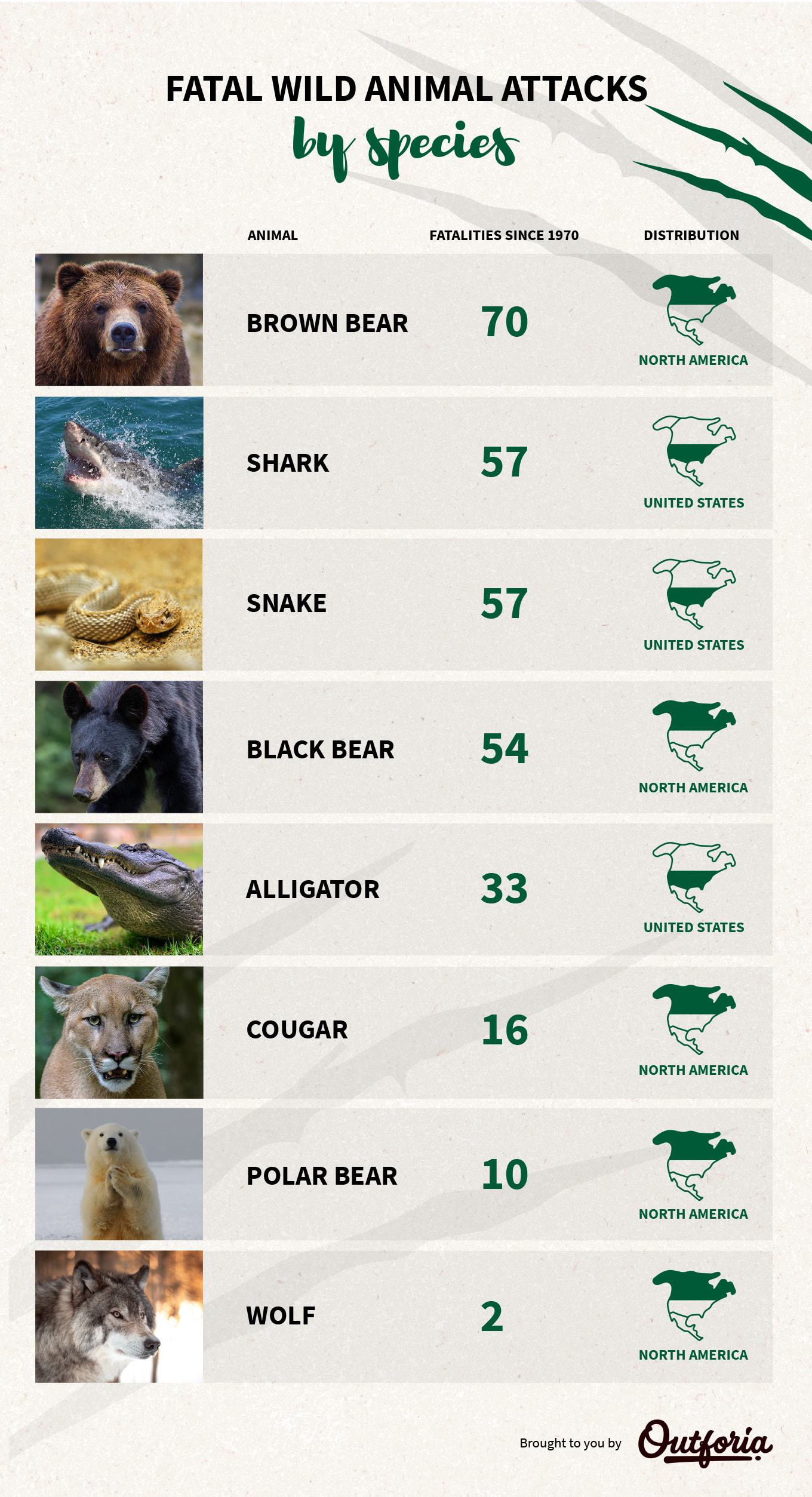 Fatal wild animal attacks by species infographic