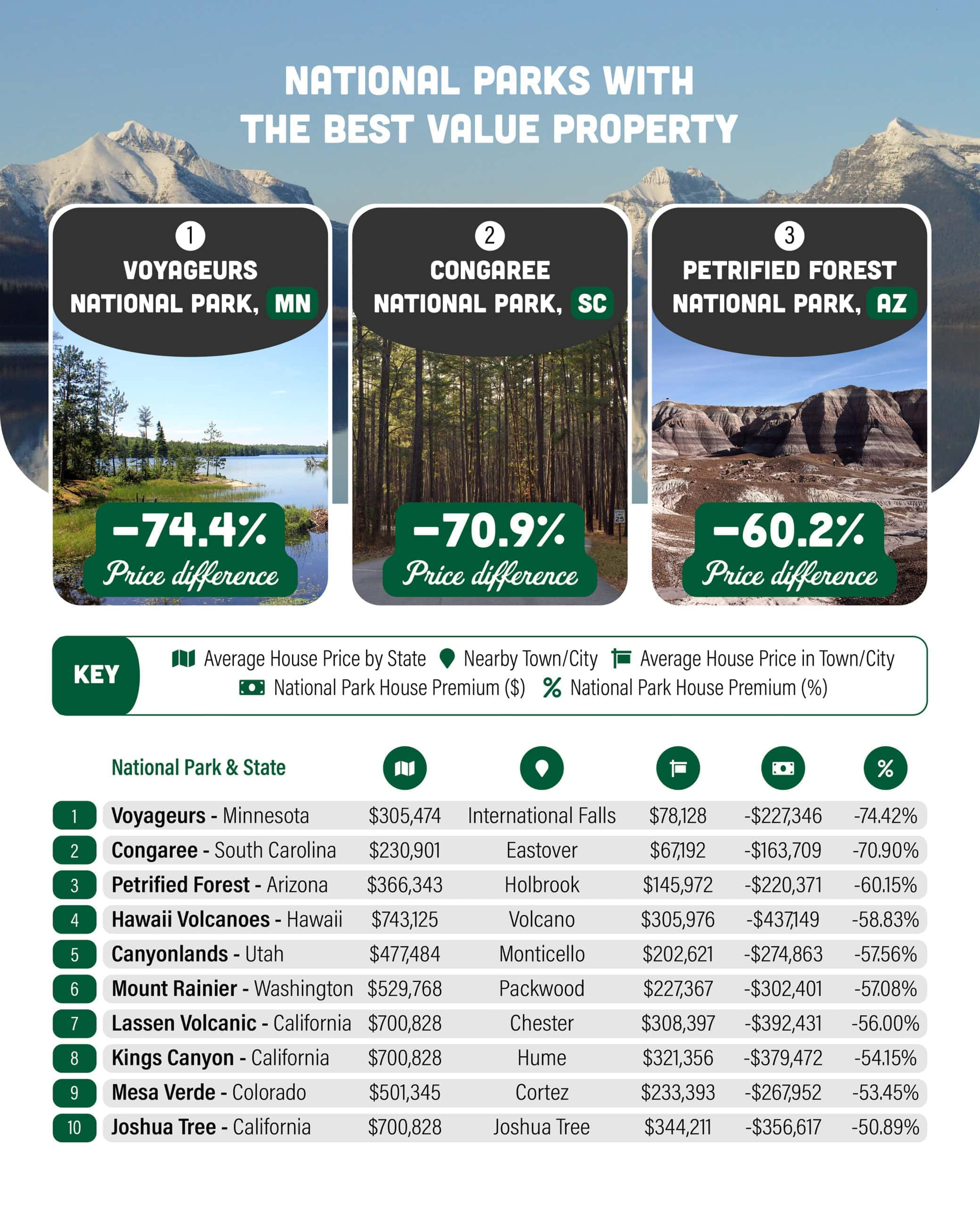 chart about national parks with the best value property