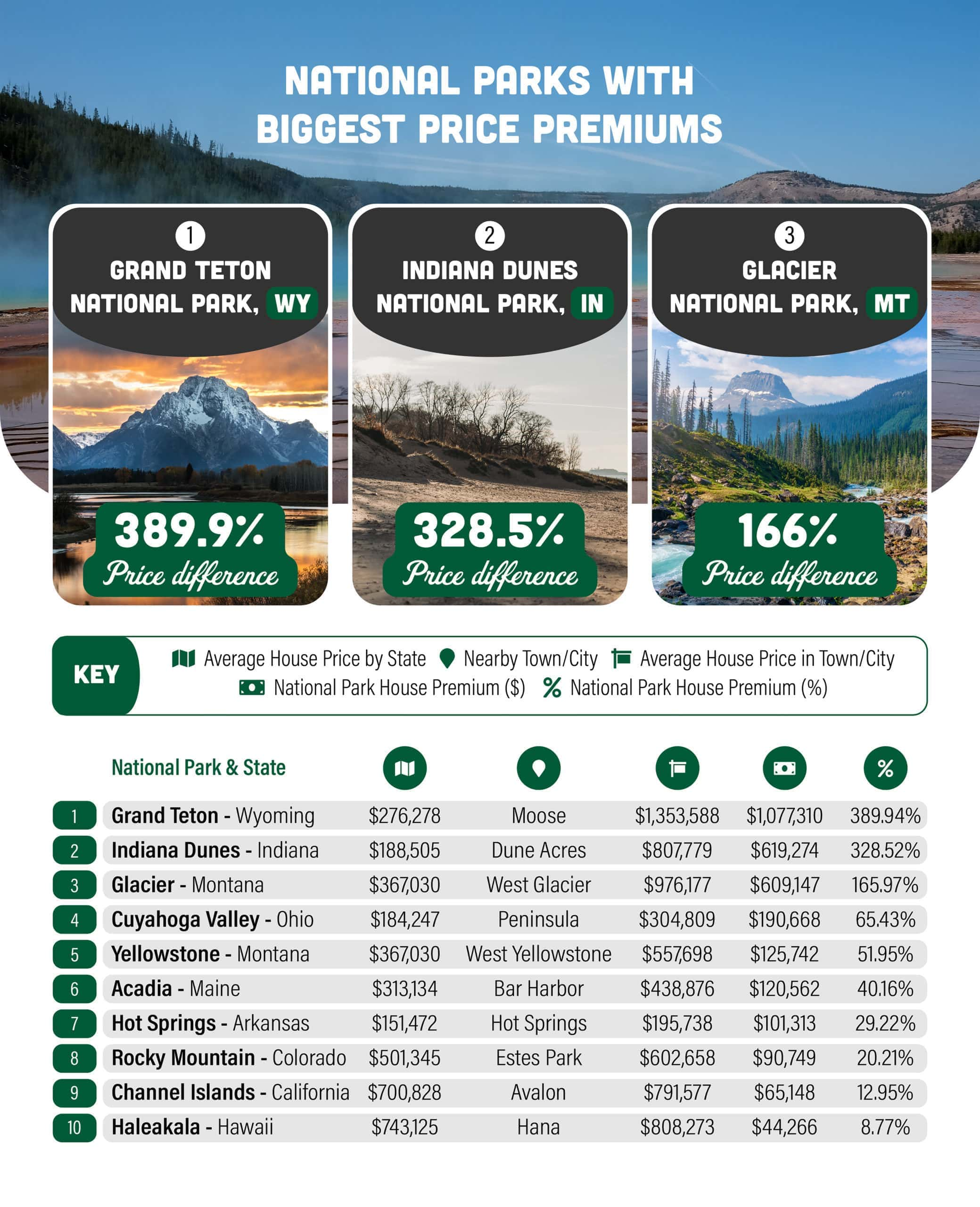 chart about national parks with biggest price premiums