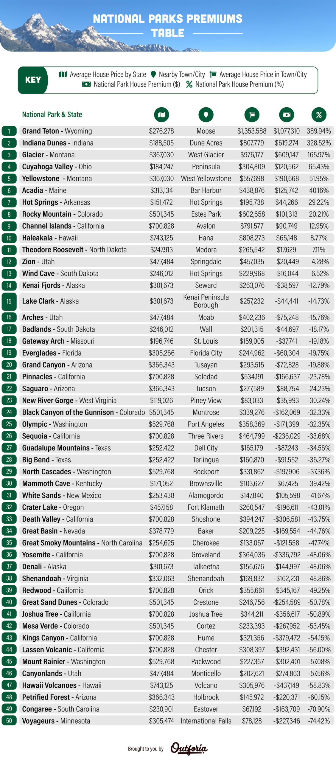 national parks premiums table